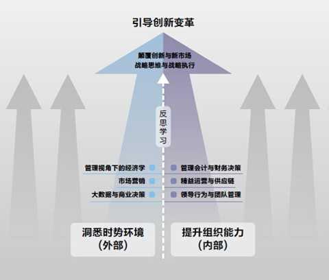 北京大学光华管理学院高层管理教育(ExEd)-中国经理人西安班